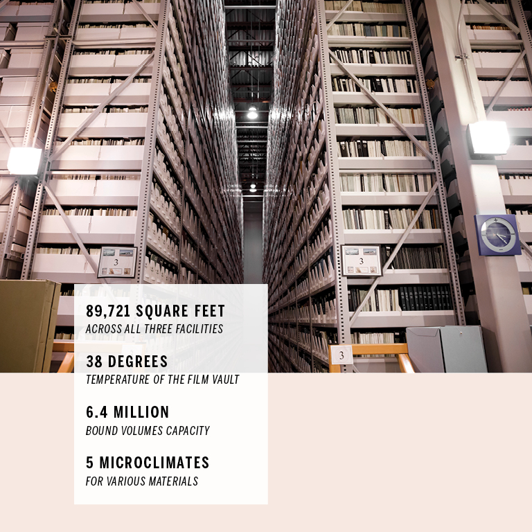 A warehouse facility with shelves jam-packed with books and other media materials. The shelves extend to the ceiling and are in rows that go on and on in all directions. On the image are these facts: 89,721 square feet across all three facilities; 38 degrees: temperature of the film vault; 6.4 million bound volumes capacity; 5 microclimates for various materials.