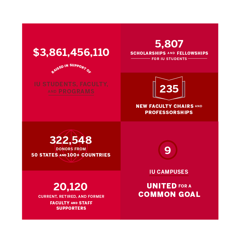 Infographic containing the following Bicentennial Campaign statistics: $3,861,456,110 raised in support of IU students, faculty, and programs; 322,548 donors from 50 states and 100+ countries; 20,120 current, retired, and former faculty and staff supporters; 5,807 scholarships and fellowships for IU students; 235 new faculty chairs and professorships; 9 IU campuses united for a common goal.